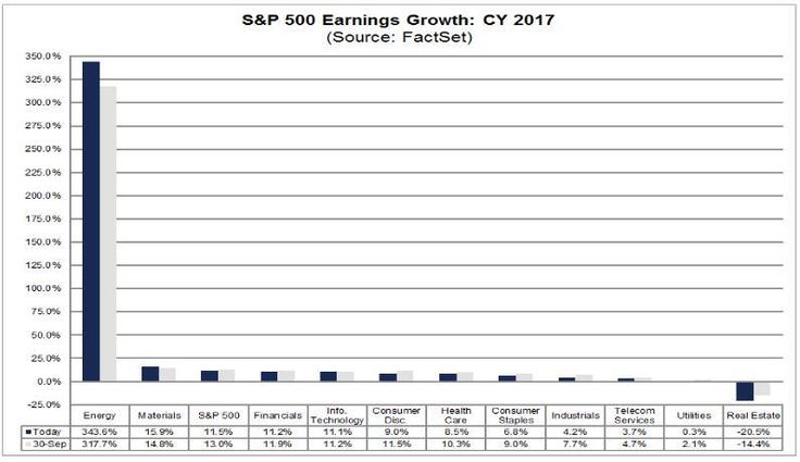 The energy sector is likely to outperform the S&P 500 in 2017. Multiple factors will drive growth for most energy related stocks. Consider ETFs or individual st