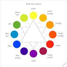 """Résultat de recherche d'images pour """"mélange des couleurs"""""""