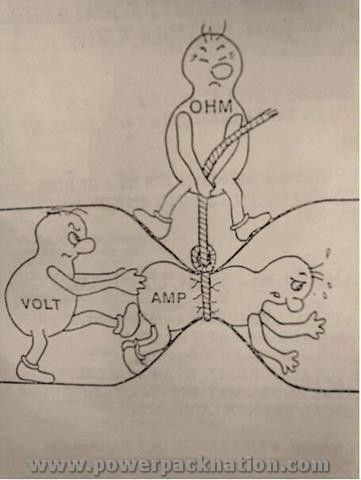 Have you ever been confused about electrical terms? We love this explanation of volts, ohms and amps