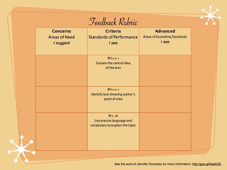 10 best single point rubric images on pinterest rubrics formative cult of pedagogy single point rubric google search fandeluxe Choice Image