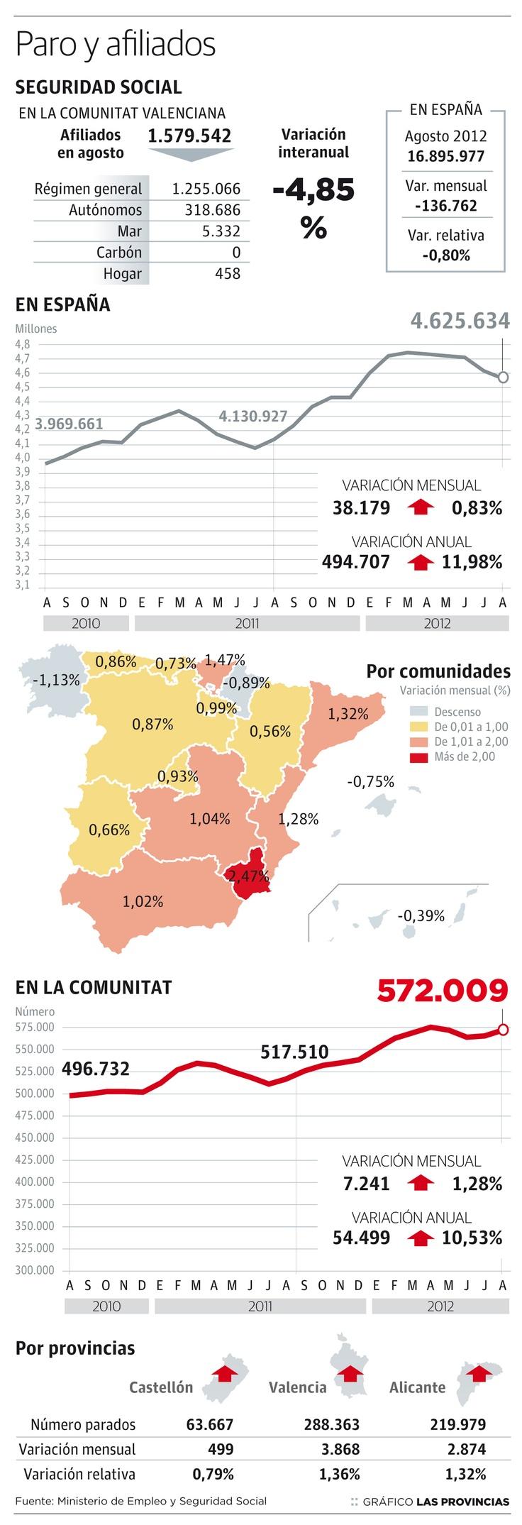 Número de parados y afiliados a la seguridad social en España por comunidades