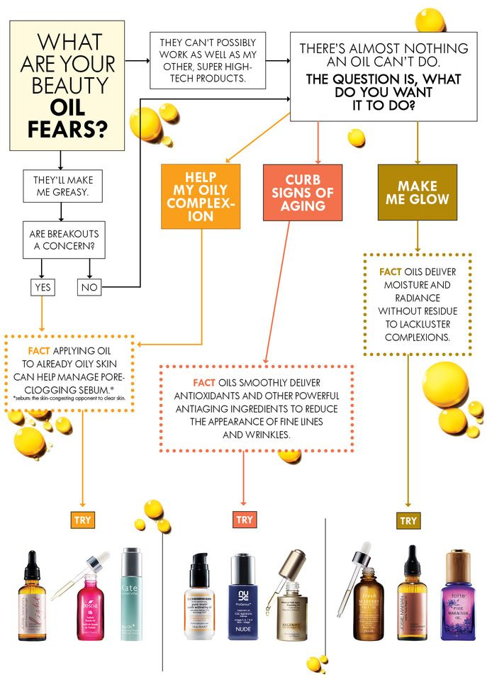 How to pick a beauty oil - your guide to skincare's latest must-have. Read more on the Glossy! #Sephora