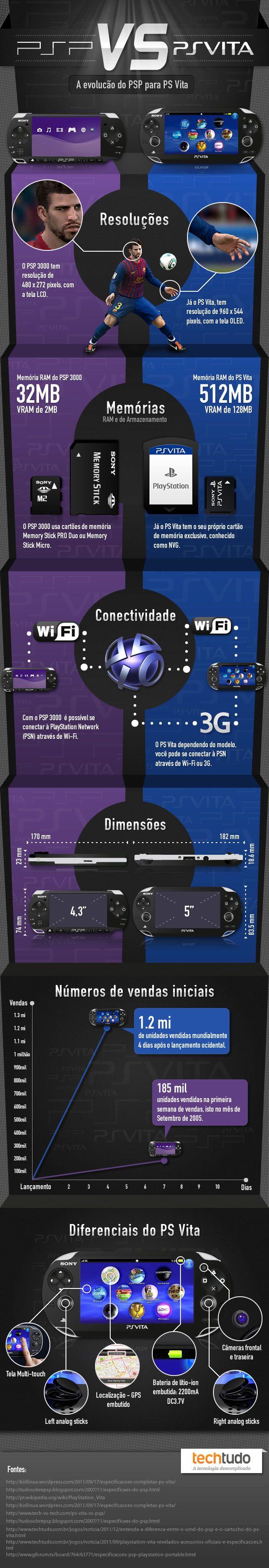 PSP X PS Vita
