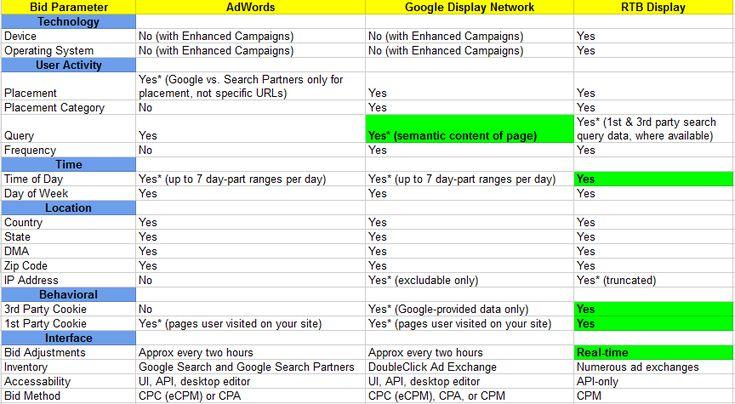 Targeting: AdWords vs. Google Display Network vs. Programmatic Display