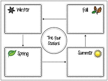 The Four Seasons ~ An Opinion Writing Project for 1st - 3r