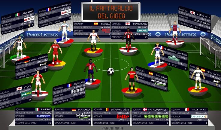 Utile infografica sul rapporto vincente fra poker e calcio, le cifre delle sponsorizzazioni.
