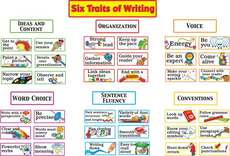 six traits of writing posters | Traits of Writing - CLICK to see