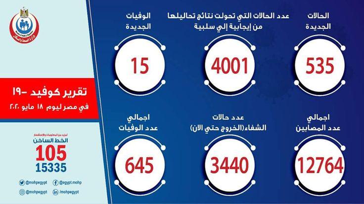 الصحة تسجيل 535 حالة إيجابية جديدة لفيروس كورونا و 15 حالة وفاة Egypt News Egypt News