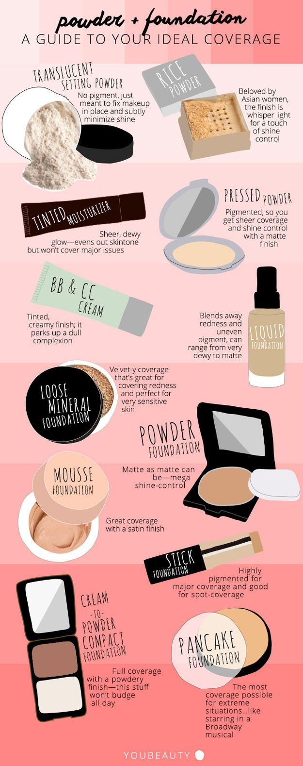 Guide to the Best Coverage for You | Makeup Tutorial for a Flawless Finish by Makeup Tutorials at http://makeuptutorials.com/makeup-tutorials-beauty-tips