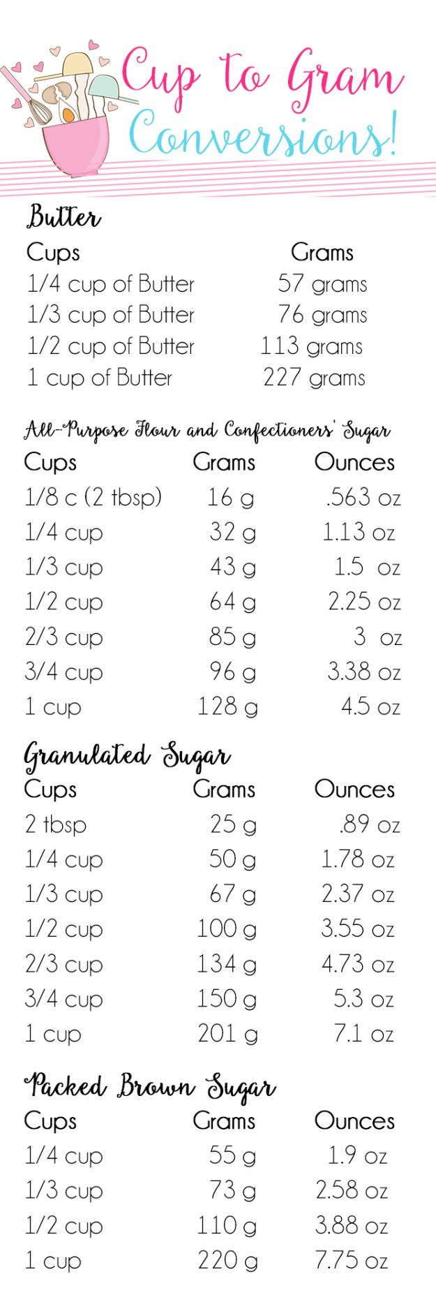 Cups to Grams Conversion Chart #cookingtips&hacks