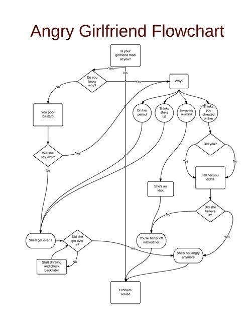 The Angry Girlfriend Flowchart Never Fails - Cheezburger