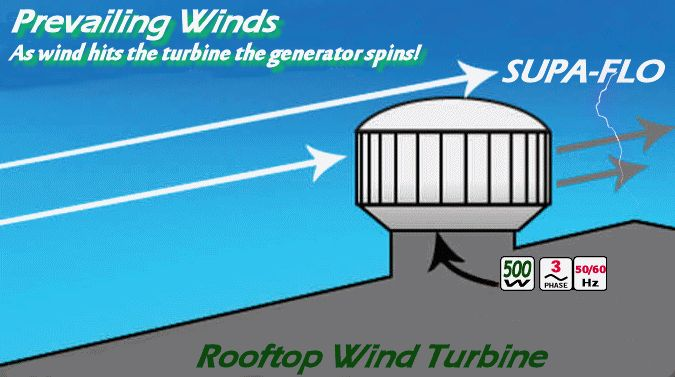 Rooftop Wind Turbines Ventilator : Supa flo roof top wind turbine i am thinking that some