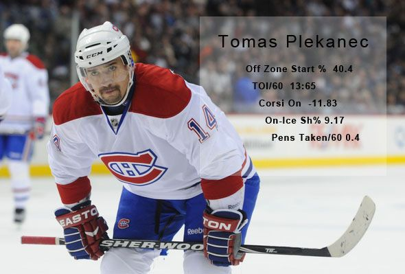NHL Online Advanced Statistics Reference - http://thehockeywriters.com/nhl-online-advanced-statistics-reference/