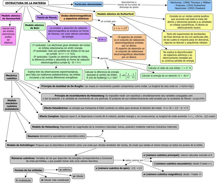 Composición de la Materia – La Estructura del Átomo
