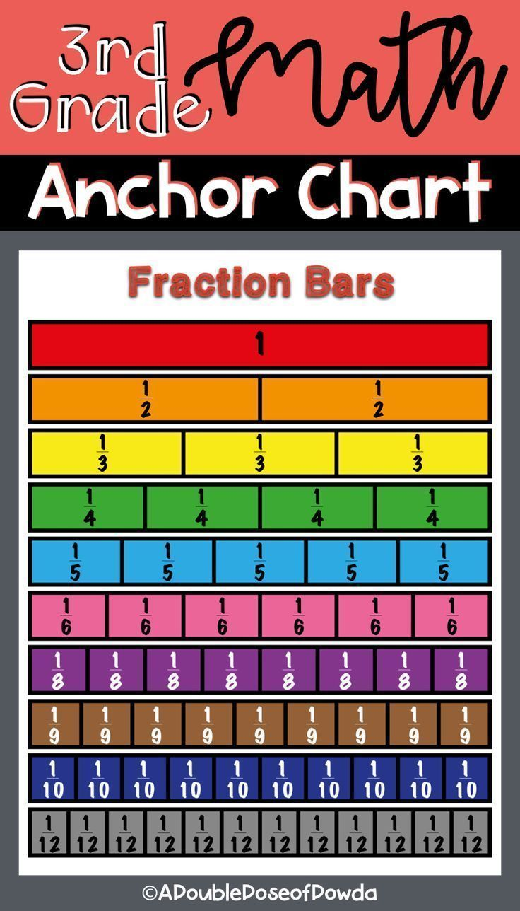 Fraction Bars Anchor Chart For Posters Or Interactive Notebooks This Fraction Bars Or Strips Anchor Chart Is Printab Fraction Bars Anchor Charts 3rd Grade Math