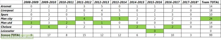 """No. of """"5 or more goals"""" scored over the last 10 seasons in EPL"""