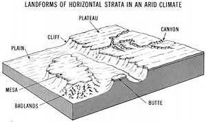 Names of Desert Landforms - Bing images