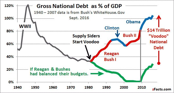 Republican deficits explained at http://zfacts.com/p/318.html