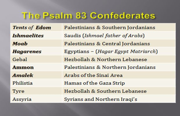 Psalm 83 – A Prophecy In Process. The Psalm speaks about an Arab confederacy that forms for the explicit purposes of destroying Israel, and dispossessing the chosen people from their Promised Land once and for all. If it is an imminent prophecy, this implies that the confederacy fights for the establishment of one more Arab state called Palestine.