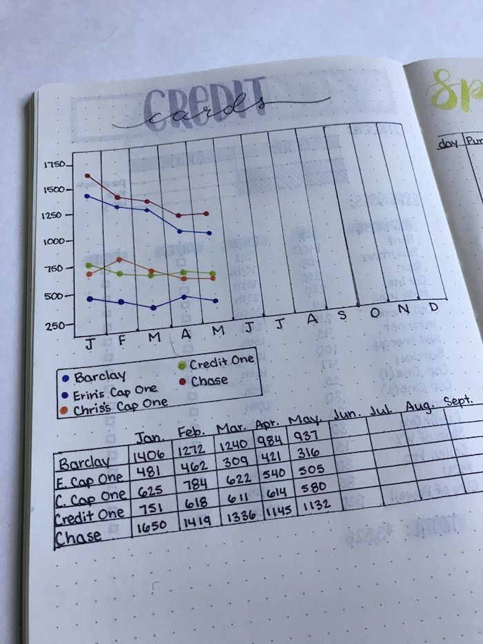 Credit Card tracker in bullet journal