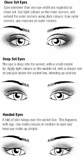 Eye shadow on different eye shapes: Close set, deep set, hooded