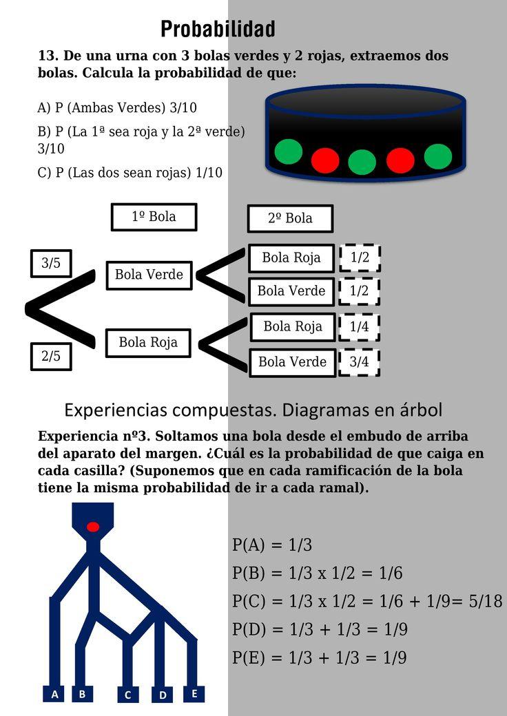166 best Probabilidad (Diario) images on Pinterest | Probabilidad ...