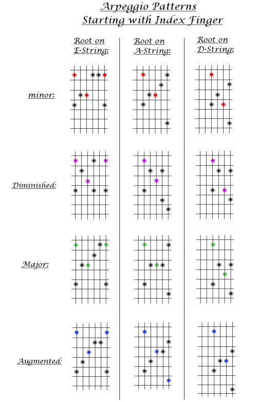 Guitar Lesson #8. Major, minor, Augmented, & Diminished Arpeggio Patterns that start with the index finger.