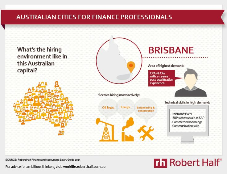 #accounting and #finance #salary and #hiring trends in Brisbane, Australia