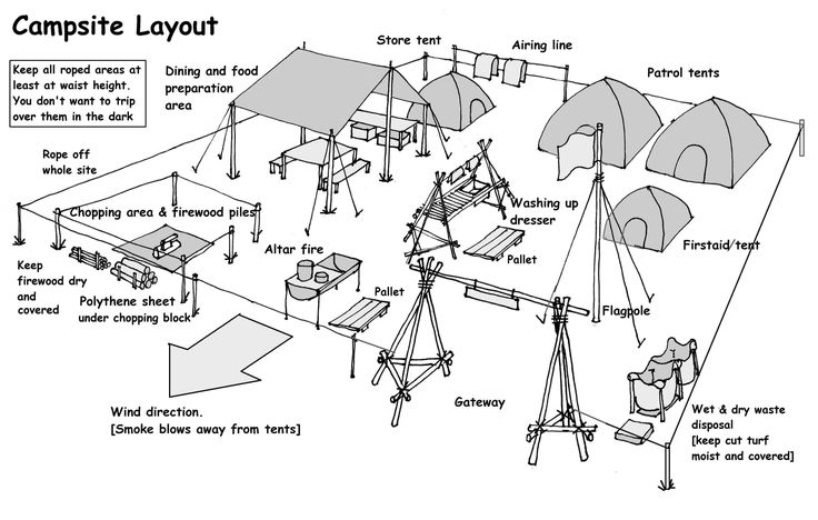 Great Drawing Diagram Of An Ideal Camp Site Layout