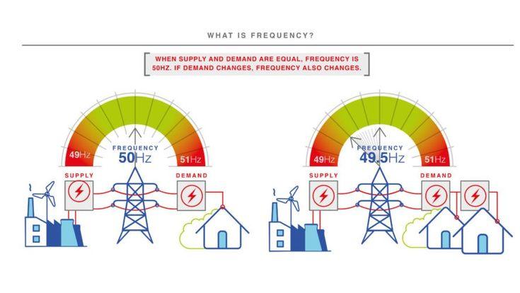 """Erneuerbare Energien: Britische Forscher testen das """"Smart Grid""""  Smarte Technologien kommen nicht nur im privaten Umfeld zum Einsatz. Forscher aus Großbritannien zeigen Lösungen für die Stromerzeugung der Zukunft.  #strom #energie #energiewende #smarthome #tech #technews #smarttech #technology #technologie"""