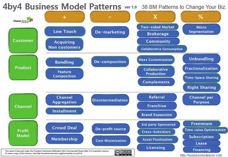 porter five forces of groupon Porter's five forces 1 porter's five forces a model for industry analysis presented by mayur khatri 2 michael e porter born in 1947 professors in harvard business school introduced porter's 5 forces model written 18 books & over 125 articles.