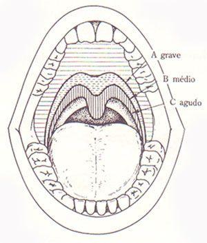 vocalises para treinamento de extensão e agilidade - Técnica Vocal.