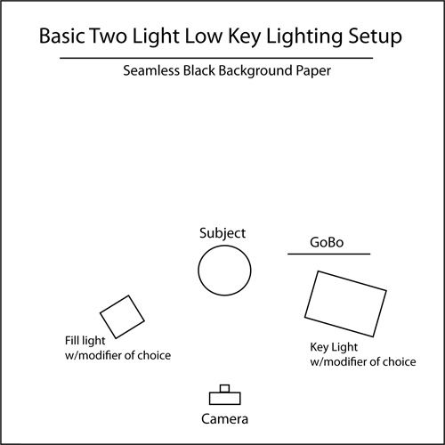 Low Key Lighting setup | Tutorial diagram for Low Key Lighting with Two Light Heads.