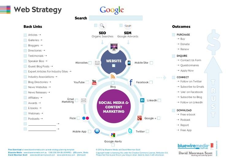 webstrategyplanningtemplatev41 by Bluewire Media via