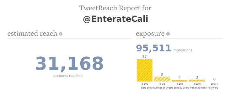 y Aquí dejamos la estadísticas en Twitter y Gracias a todos en #CaliCo