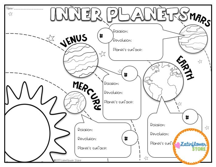 Freebie Inner Planets Doodle Notes Science Doodle Notes Planets Doodle Doodle Notes