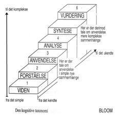 Blooms taksonomi versus SOLO