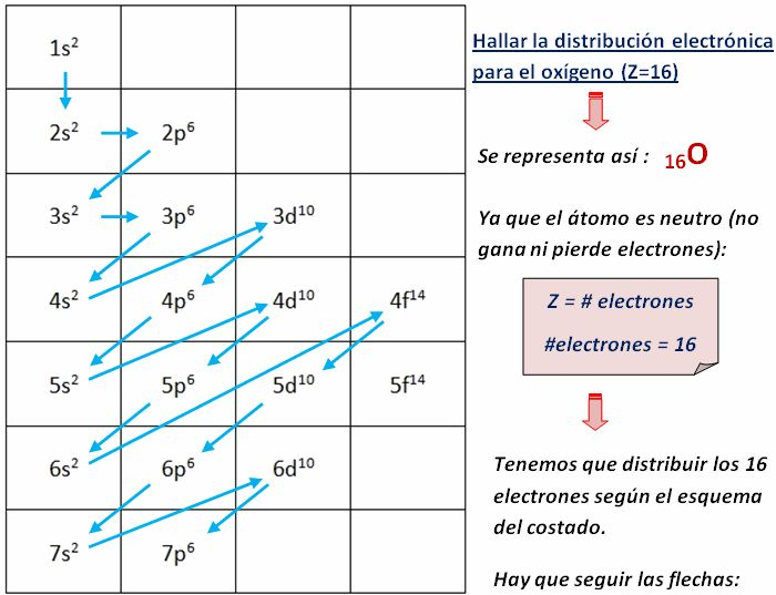 82 best Química 1 images on Pinterest Chemistry, Science and Searching - best of tabla periodica definicion de valencia