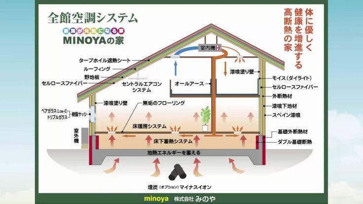 全館空調の家 健康住宅とリフォーム 鈴鹿市みのや