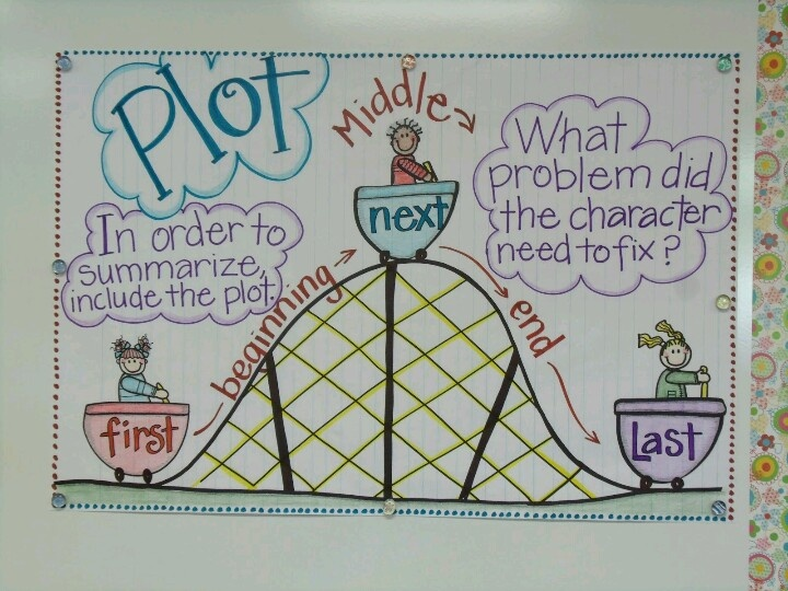 narrative essay roller coaster