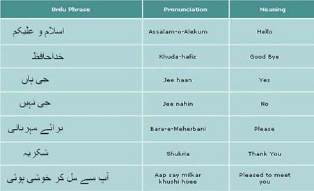 Learn Urdu Phrases @ www.urdureading.com/free-learning.php