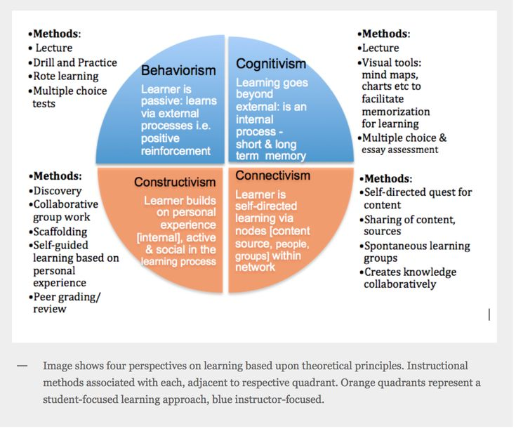 Modern Concept Of Classroom Management : Four learning theories behaviorism cognitivism