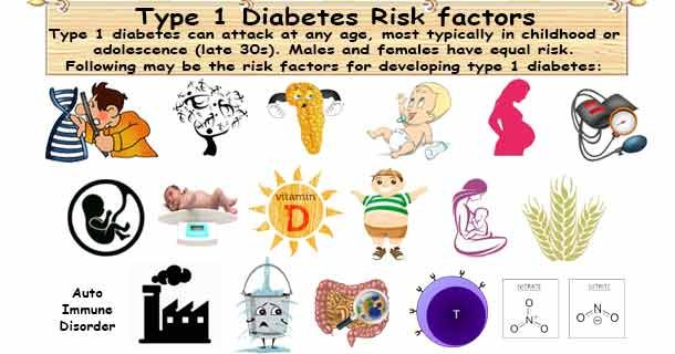 diabetes risk factors Diabetes risk factors create healthcare diagrams like this example called diabetes risk factors in minutes with smartdraw smartdraw includes 1000s of professional healthcare and anatomy chart templates that you can modify and make your own.
