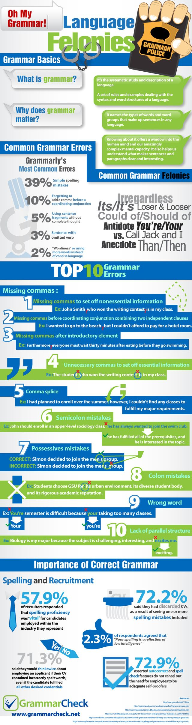 The Top 10 Grammar Mistakes to Avoid Making - I've yet to master the comma. And the semi-colon? Forget it!