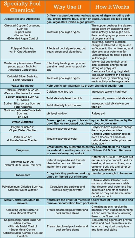 Specialty Pool Chemicals Guide