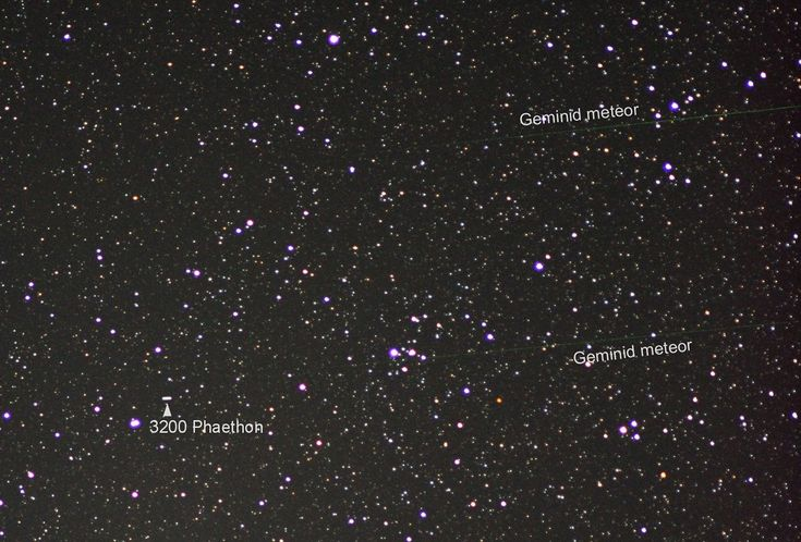 Explanation: Based on its well-measured orbit, 3200 Phaethon (sounds like FAY-eh-thon) is recognized as the source of the meteroid stream responsible for the annual Geminid meteor shower. Even though most meteor showers' parents are comets, 3200 Phaethon is a known and closely tracked near-Earth asteroid with a 1.4 year orbital period.