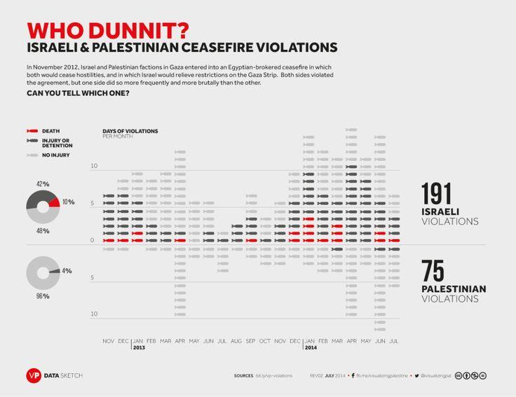 29 best images about Infografik Konflik Palestina Israel on ...