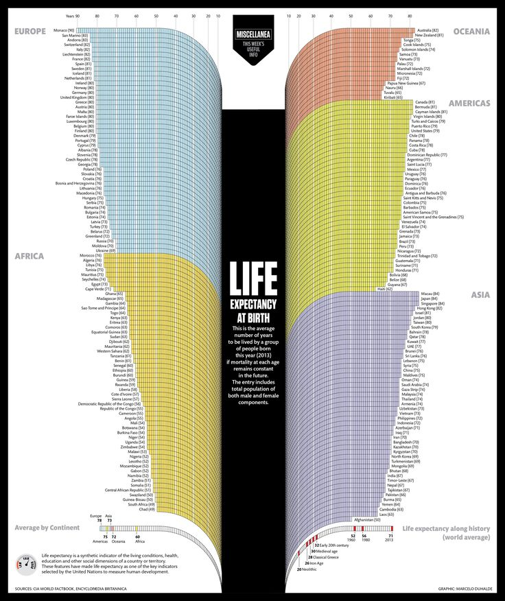 Esperanza de vida en todos los paises [Infografía]  So Just Look Up The Place You Were Born On This Little Chart And Check Out When You'll Probably Die