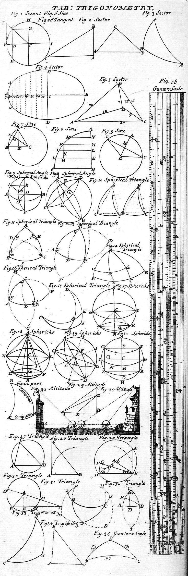 Tabla trigonométrica de 1728 con escala Gunter