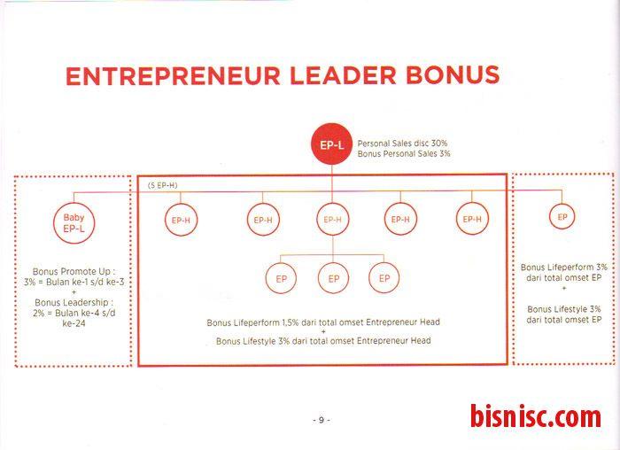 Page 9 Persentase Bonus Ep-L (Leader) CMN